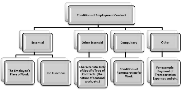 Table for Classifying Conditions of Employment Contracts Under LLC of Lithuania