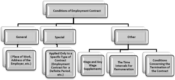 United States contract law